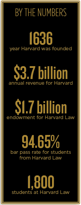 Harvard Law By the Numbers