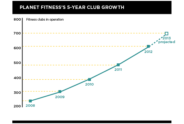 Planet Fitness's 5 Year Club Growth